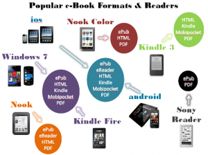 Ebook Conversion Format, different reading devices
